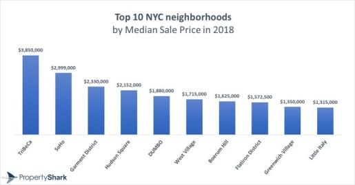 NYC chart for real estate prices
